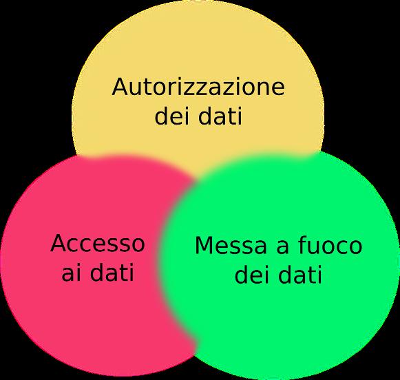 Mautic ed il GDPR: gestione dei dati