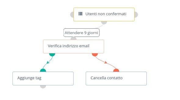 Campagna per la verifica delle email