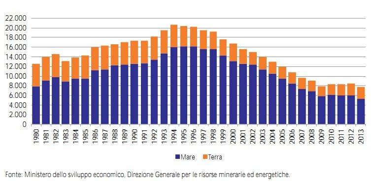 consumi metano in italia, Picco del petrolio