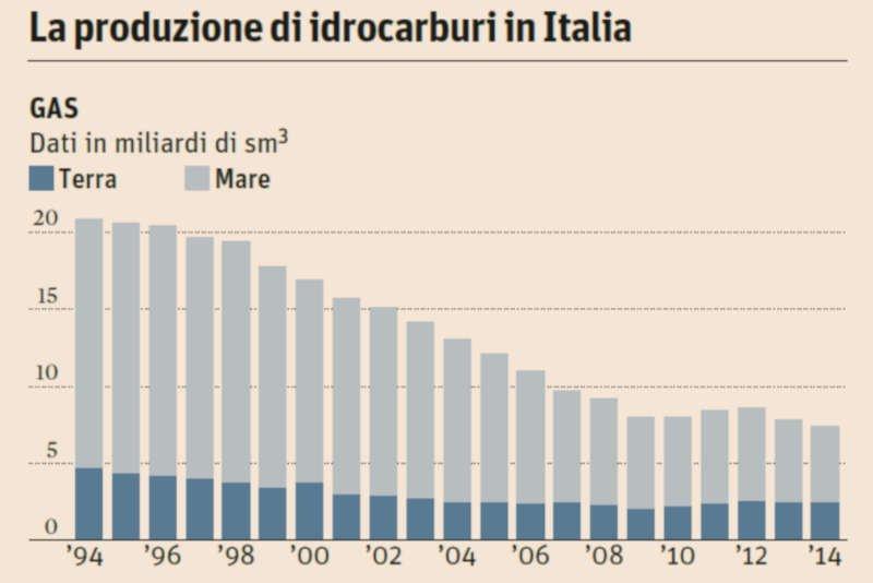 produzione metano italia